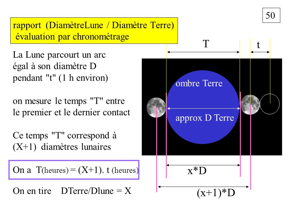 50 rapport (DiamètreLune / Diamètre Terre) évaluation par chronométrage La Lune parcourt un arc égal à son diamètre D pendant