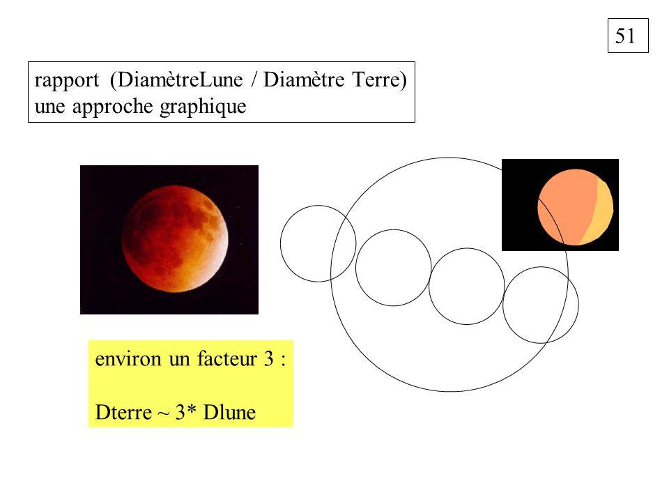 51 rapport (DiamètreLune / Diamètre Terre) une approche graphique environ un facteur 3 : Dterre ~ 3* Dlune