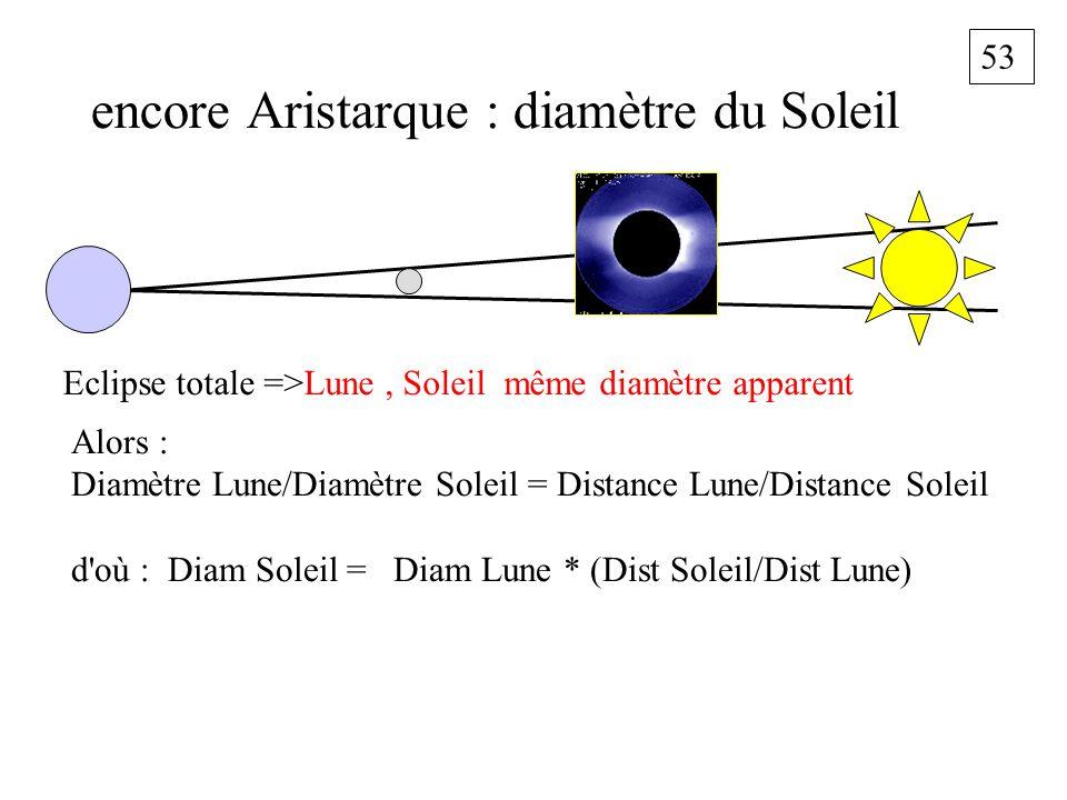 53 encore Aristarque : diamètre du Soleil Eclipse totale =>Lune, Soleil même diamètre apparent Alors : Diamètre Lune/Diamètre Soleil = Distance Lune/D