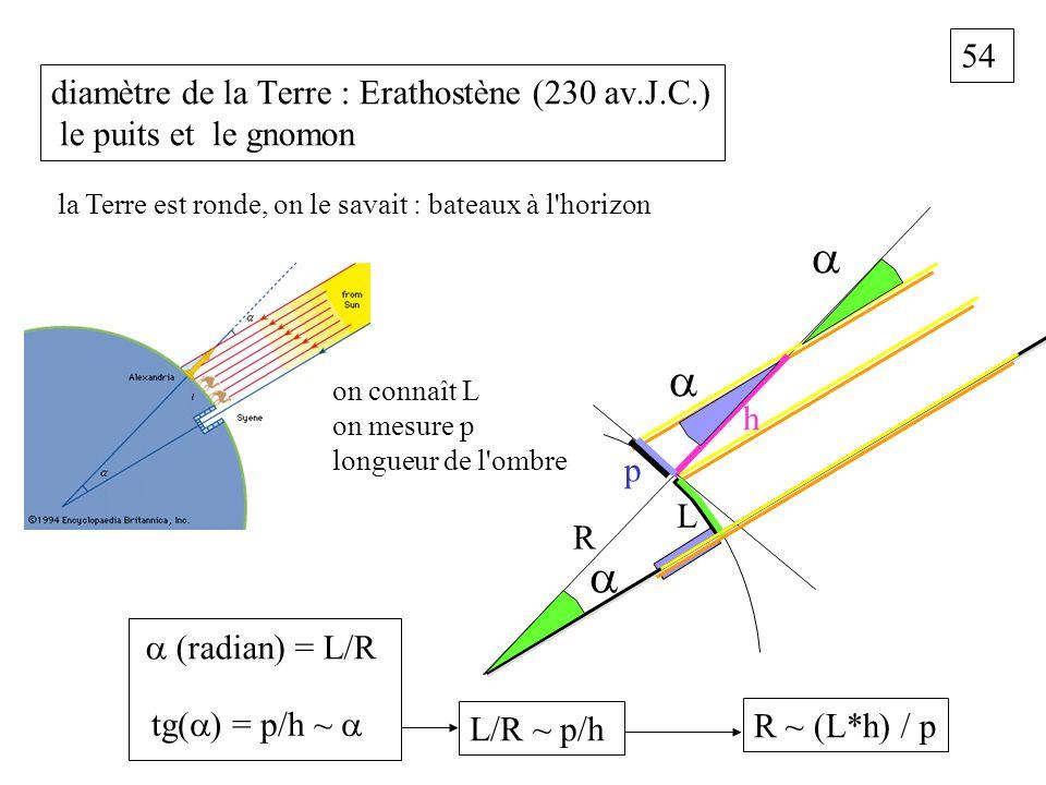 54 diamètre de la Terre : Erathostène (230 av.J.C.) le puits et le gnomon la Terre est ronde, on le savait : bateaux à l'horizon R p L h (radian) = L/