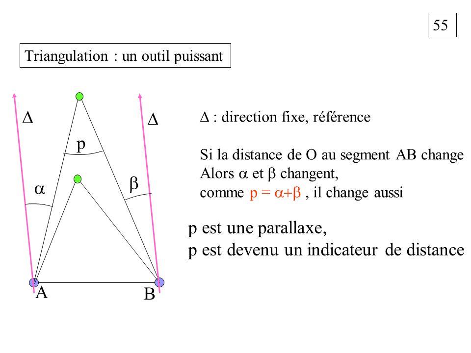 55 Triangulation : un outil puissant A B p : direction fixe, référence Si la distance de O au segment AB change Alors et changent, comme p =, il chang