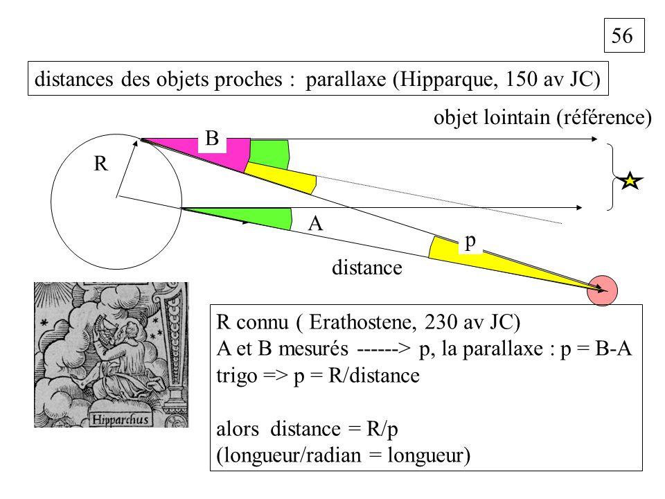 56 distances des objets proches : parallaxe (Hipparque, 150 av JC) objet lointain (référence) A B R p distance R connu ( Erathostene, 230 av JC) A et