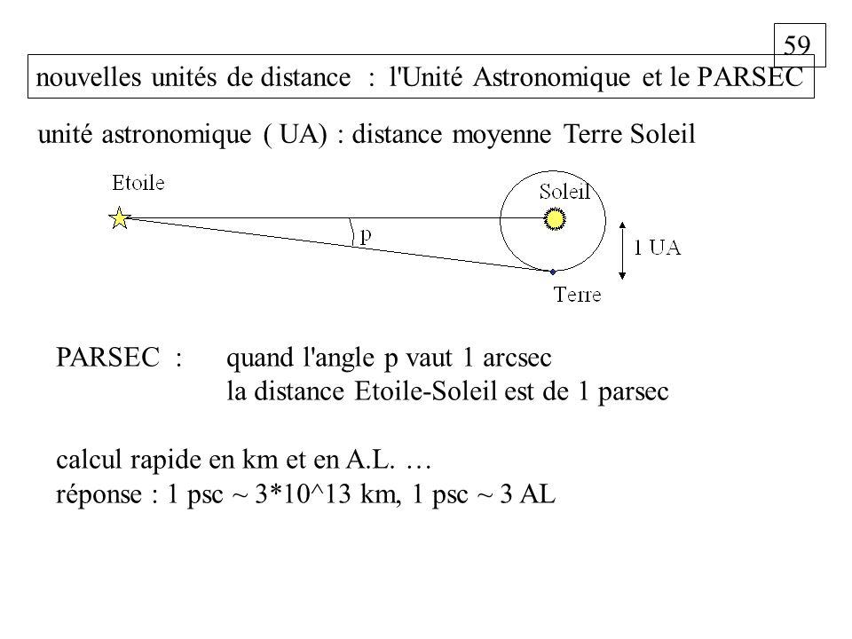 59 nouvelles unités de distance : l'Unité Astronomique et le PARSEC PARSEC : quand l'angle p vaut 1 arcsec la distance Etoile-Soleil est de 1 parsec c