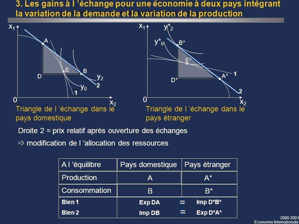 2000-2001 Economie Internationale 3. Les gains à l échange pour une économie à deux pays intégrant la variation de la demande et la variation de la pr
