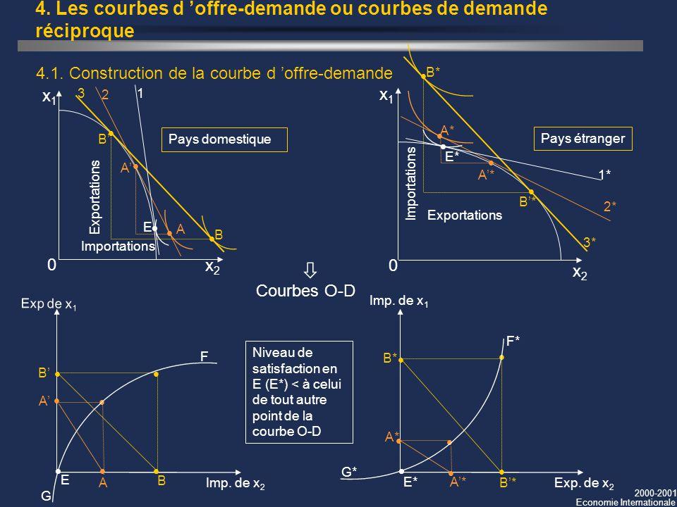 2000-2001 Economie Internationale 4. Les courbes d offre-demande ou courbes de demande réciproque 4.1. Construction de la courbe d offre-demande Pays