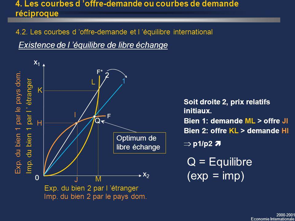 2000-2001 Economie Internationale 4. Les courbes d offre-demande ou courbes de demande réciproque 4.2. Les courbes d offre-demande et l équilibre inte