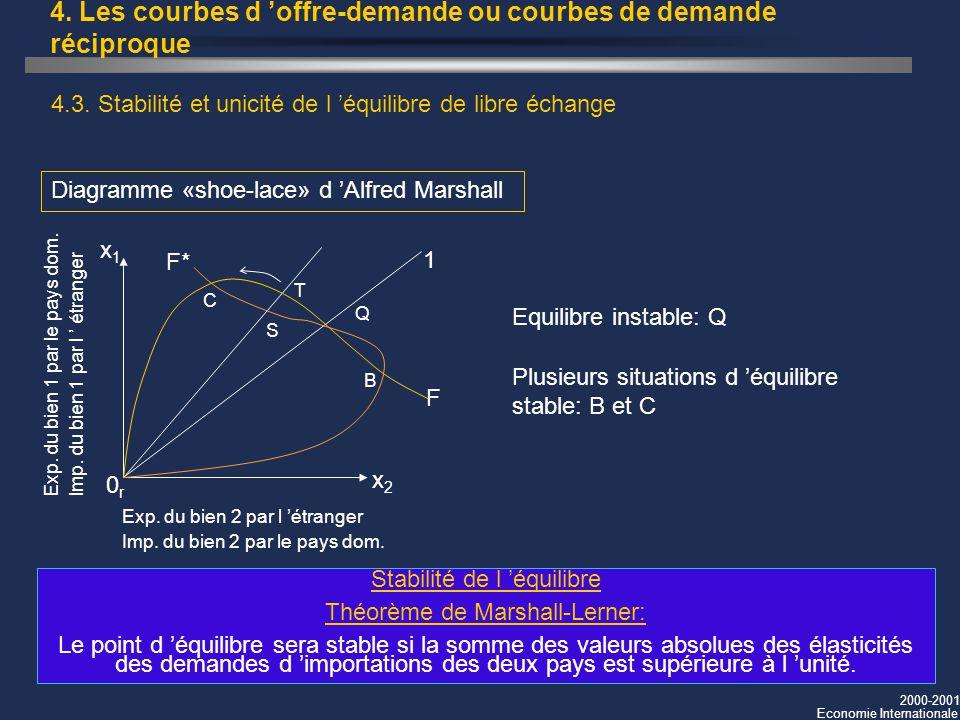 2000-2001 Economie Internationale 4. Les courbes d offre-demande ou courbes de demande réciproque 4.3. Stabilité et unicité de l équilibre de libre éc