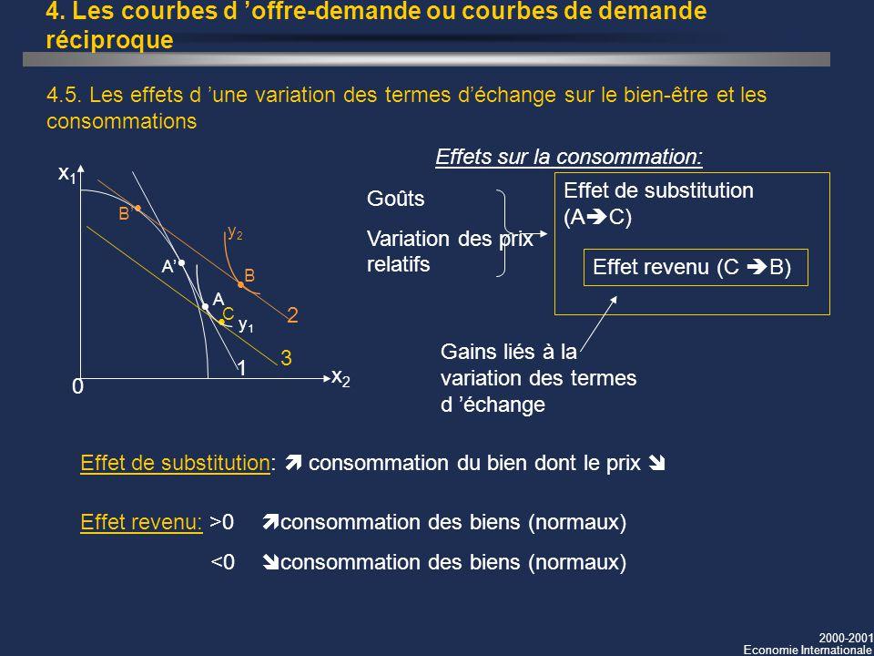 2000-2001 Economie Internationale 4. Les courbes d offre-demande ou courbes de demande réciproque 4.5. Les effets d une variation des termes déchange