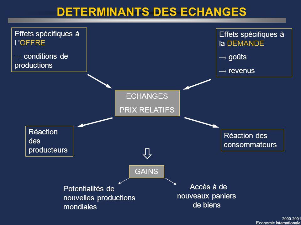 2000-2001 Economie Internationale DETERMINANTS DES ECHANGES Effets spécifiques à l OFFRE conditions de productions Effets spécifiques à la DEMANDE goû