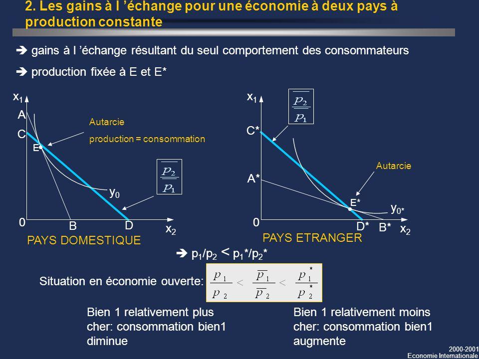 2000-2001 Economie Internationale 2. Les gains à l échange pour une économie à deux pays à production constante gains à l échange résultant du seul co