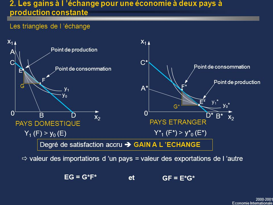 2000-2001 Economie Internationale 2. Les gains à l échange pour une économie à deux pays à production constante Les triangles de l échange Y 1 (F) > y