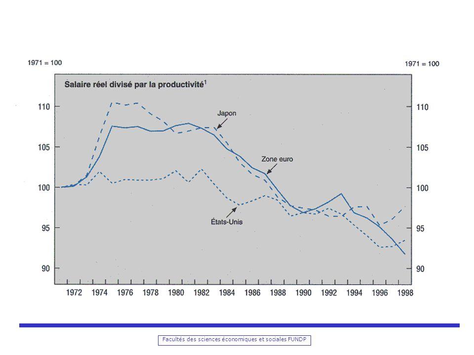 Estimations du système déquations de salaires Estimations des paramètres associés aux facteurs déterminants des salaires réels