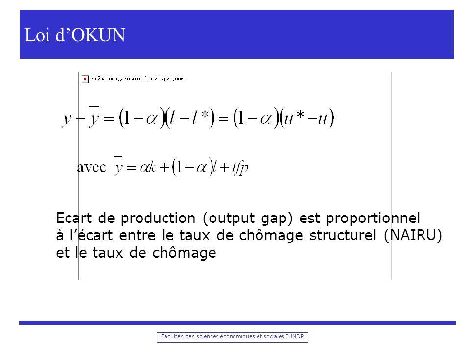 Facultés des sciences économiques et sociales FUNDP Output gaps calculés par lOCDE
