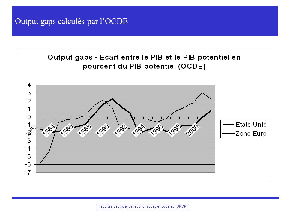 Facultés des sciences économiques et sociales FUNDP Ecart entre PIB et PIB tendanciel (Commission européenne )