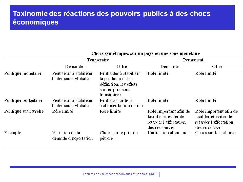 Facultés des sciences économiques et sociales FUNDP Taxinomie des réactions des pouvoirs publics à des chocs économiques