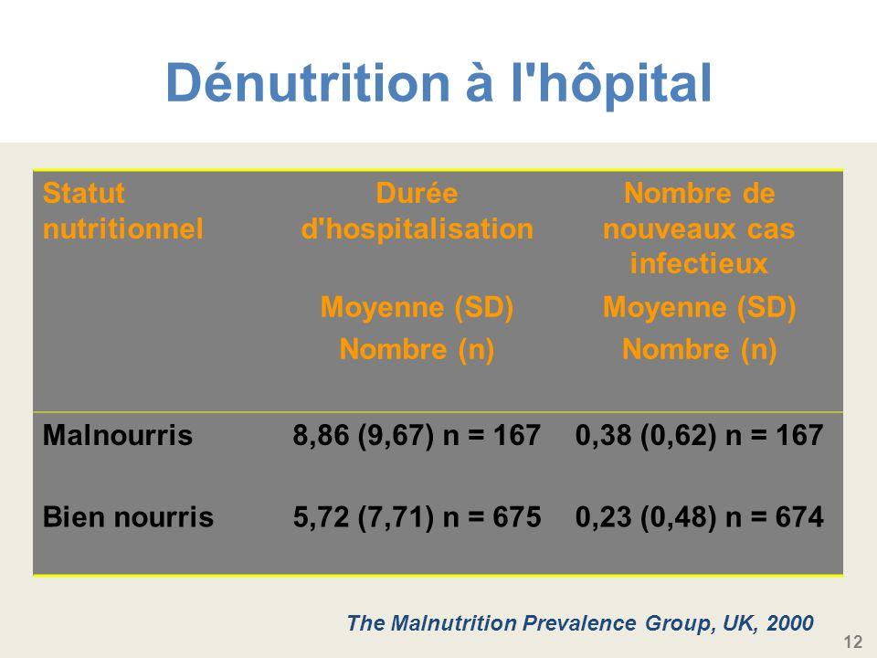 12 Dénutrition à l hôpital Statut nutritionnel Durée d hospitalisation Nombre de nouveaux cas infectieux Moyenne (SD) Nombre (n) Moyenne (SD) Nombre (n) Malnourris8,86 (9,67) n = 1670,38 (0,62) n = 167 Bien nourris5,72 (7,71) n = 6750,23 (0,48) n = 674 The Malnutrition Prevalence Group, UK, 2000