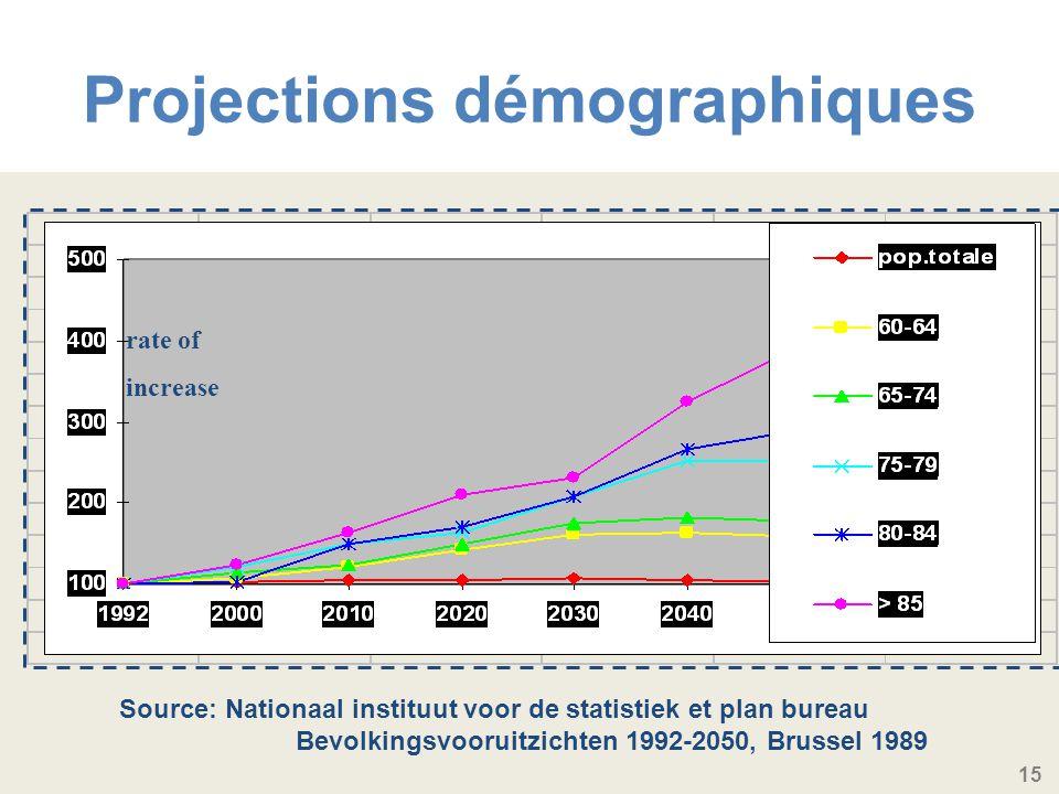15 Source: Nationaal instituut voor de statistiek et plan bureau Bevolkingsvooruitzichten 1992-2050, Brussel 1989 rate of increase Projections démographiques