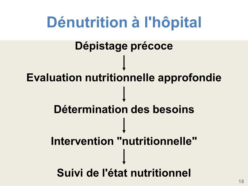 18 Dénutrition à l hôpital Dépistage précoce Evaluation nutritionnelle approfondie Détermination des besoins Intervention nutritionnelle Suivi de l état nutritionnel