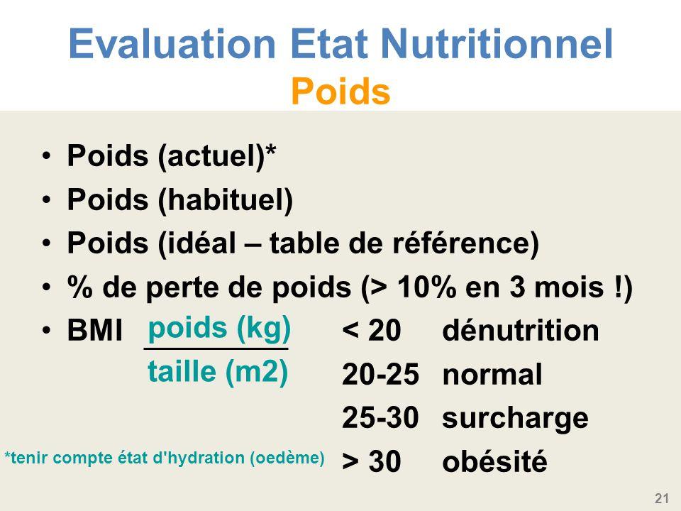 21 Evaluation Etat Nutritionnel Poids Poids (actuel)* Poids (habituel) Poids (idéal – table de référence) % de perte de poids (> 10% en 3 mois !) BMI< 20dénutrition 20-25normal 25-30surcharge > 30obésité poids (kg) taille (m2) *tenir compte état d hydration (oedème)
