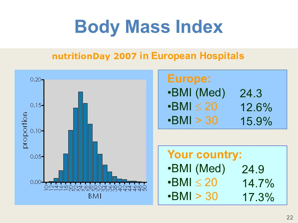 22 Body Mass Index Europe: BMI (Med) BMI 20 BMI > 30 nutritionDay 2007 in European Hospitals Your country: BMI (Med) BMI 20 BMI > 30 24.9 14.7% 17.3%