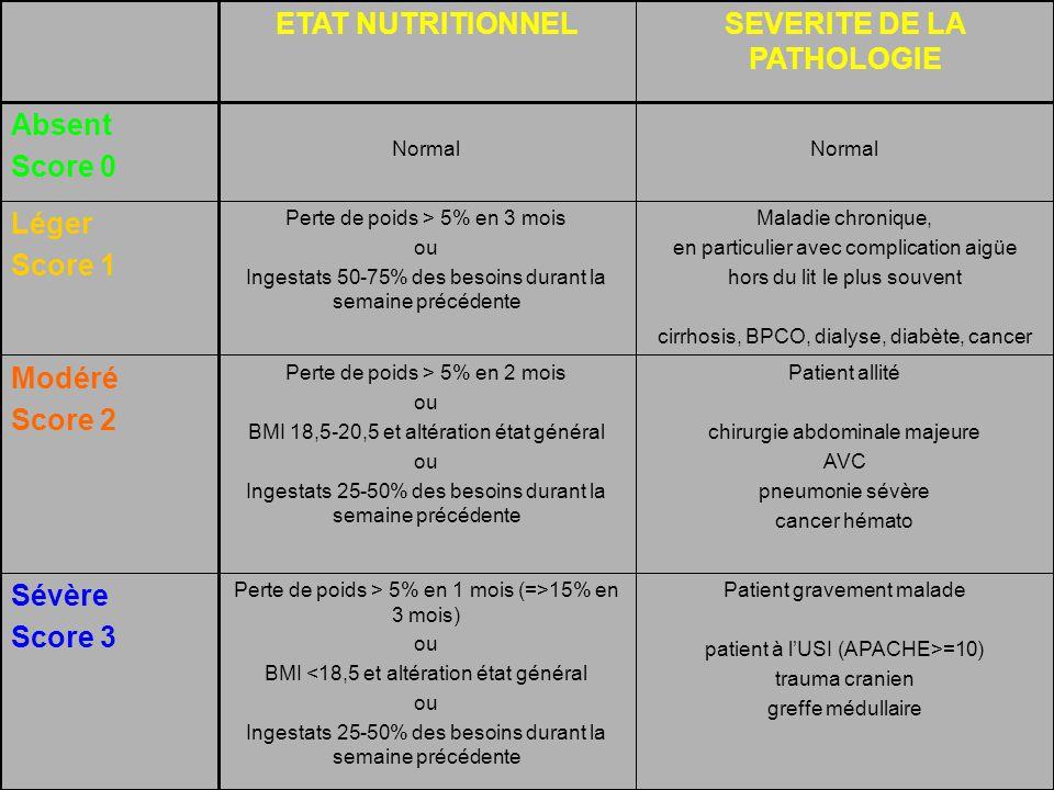 41 Patient gravement malade patient à lUSI (APACHE>=10) trauma cranien greffe médullaire Perte de poids > 5% en 1 mois (=>15% en 3 mois) ou BMI <18,5 et altération état général ou Ingestats 25-50% des besoins durant la semaine précédente Sévère Score 3 Patient allité chirurgie abdominale majeure AVC pneumonie sévère cancer hémato Perte de poids > 5% en 2 mois ou BMI 18,5-20,5 et altération état général ou Ingestats 25-50% des besoins durant la semaine précédente Modéré Score 2 Maladie chronique, en particulier avec complication aigüe hors du lit le plus souvent cirrhosis, BPCO, dialyse, diabète, cancer Perte de poids > 5% en 3 mois ou Ingestats 50-75% des besoins durant la semaine précédente Léger Score 1 Normal Absent Score 0 SEVERITE DE LA PATHOLOGIE ETAT NUTRITIONNEL