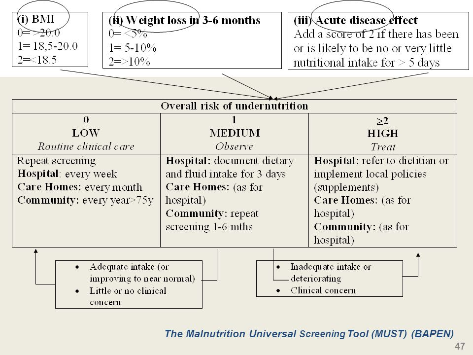 47 The Malnutrition Universal Screening Tool (MUST) (BAPEN)