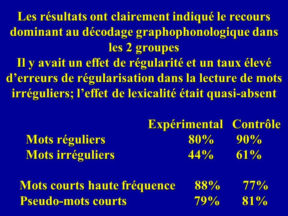 Les résultats ont clairement indiqué le recours dominant au décodage graphophonologique dans les 2 groupes Il y avait un effet de régularité et un tau