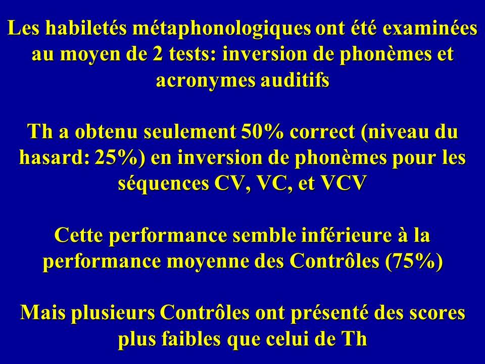 Les habiletés métaphonologiques ont été examinées au moyen de 2 tests: inversion de phonèmes et acronymes auditifs Th a obtenu seulement 50% correct (