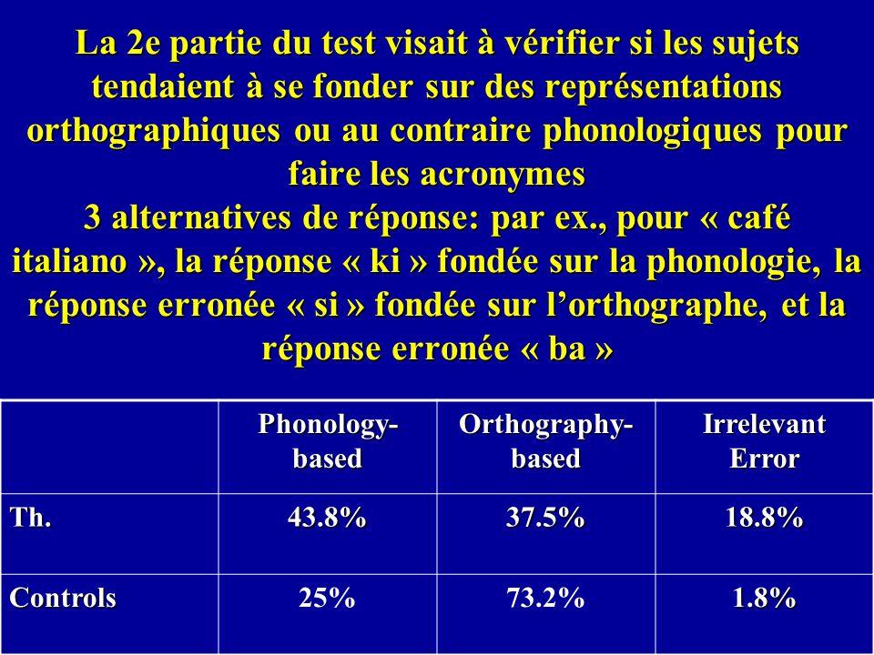 La 2e partie du test visait à vérifier si les sujets tendaient à se fonder sur des représentations orthographiques ou au contraire phonologiques pour