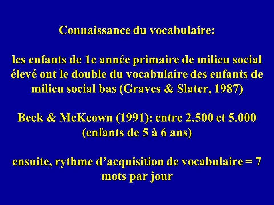 Connaissance du vocabulaire: les enfants de 1e année primaire de milieu social élevé ont le double du vocabulaire des enfants de milieu social bas (Gr