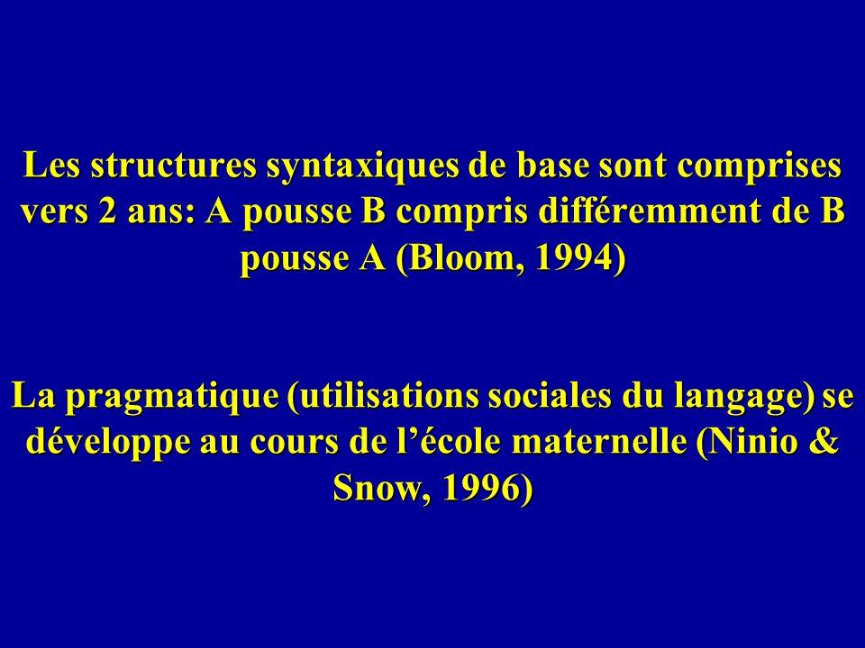 Les structures syntaxiques de base sont comprises vers 2 ans: A pousse B compris différemment de B pousse A (Bloom, 1994) La pragmatique (utilisations