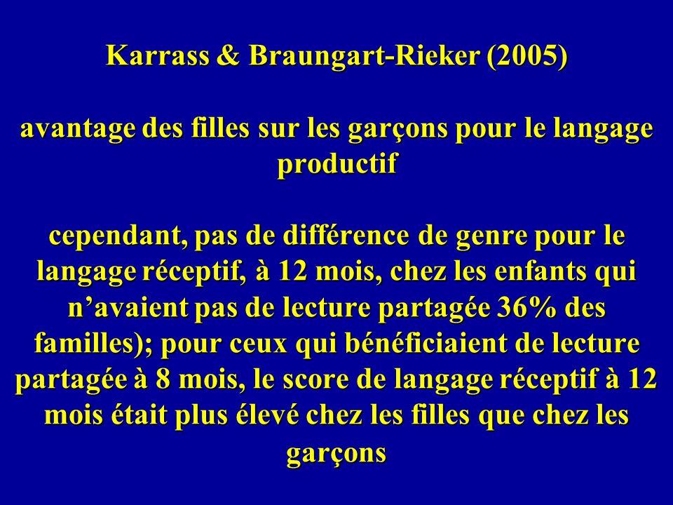 Karrass & Braungart-Rieker (2005) avantage des filles sur les garçons pour le langage productif cependant, pas de différence de genre pour le langage