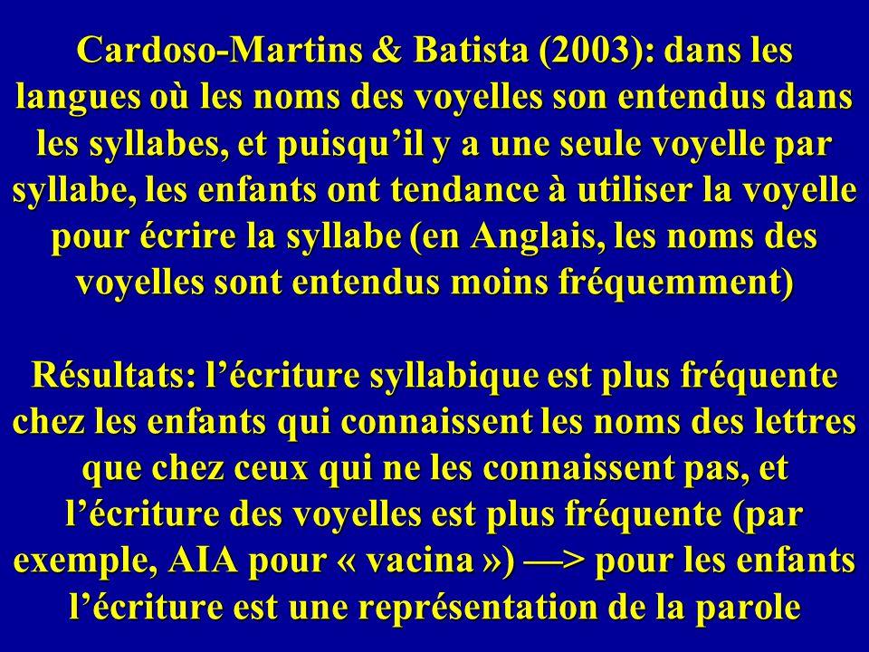 Cardoso-Martins & Batista (2003): dans les langues où les noms des voyelles son entendus dans les syllabes, et puisquil y a une seule voyelle par syll