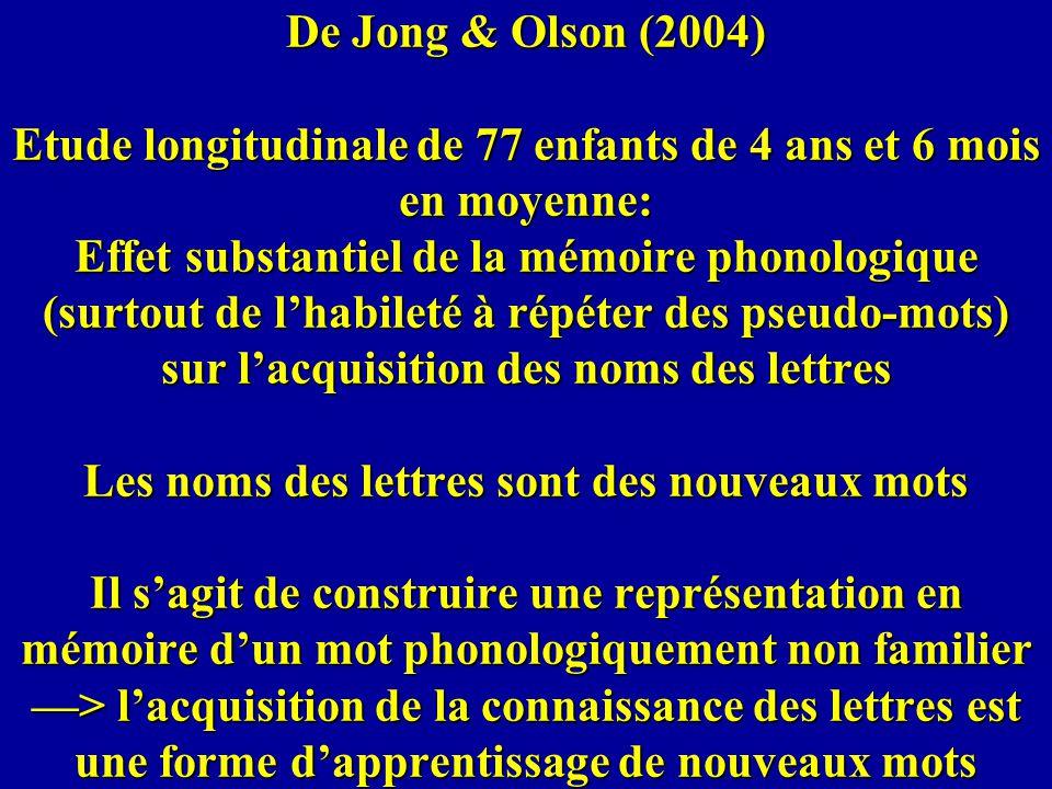 De Jong & Olson (2004) Etude longitudinale de 77 enfants de 4 ans et 6 mois en moyenne: Effet substantiel de la mémoire phonologique (surtout de lhabi