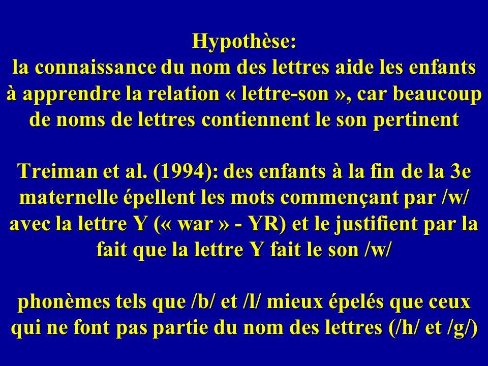 Hypothèse: la connaissance du nom des lettres aide les enfants à apprendre la relation « lettre-son », car beaucoup de noms de lettres contiennent le