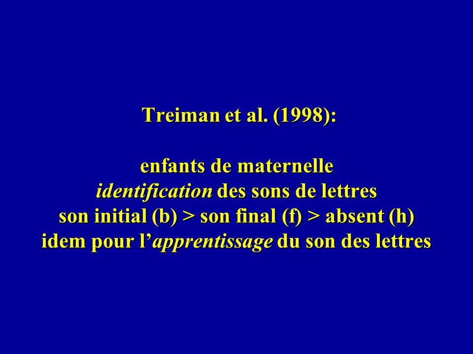 Treiman et al. (1998): enfants de maternelle identification des sons de lettres son initial (b) > son final (f) > absent (h) idem pour lapprentissage