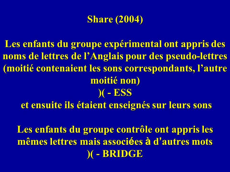 Share (2004) Les enfants du groupe expérimental ont appris des noms de lettres de lAnglais pour des pseudo-lettres (moitié contenaient les sons corres