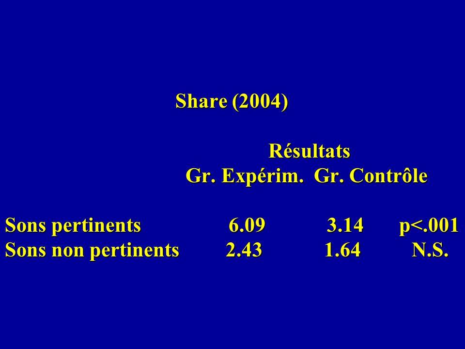 Share (2004) Résultats Gr. Expérim. Gr. Contrôle Sons pertinents 6.09 3.14 p<.001 Sons non pertinents 2.43 1.64 N.S. Share (2004) Résultats Gr. Expéri