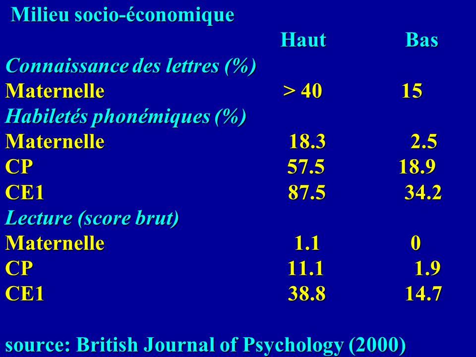 Milieu socio-économique Haut Bas Connaissance des lettres (%) Maternelle > 40 15 Habiletés phonémiques (%) Maternelle 18.3 2.5 CP 57.5 18.9 CE1 87.5 3
