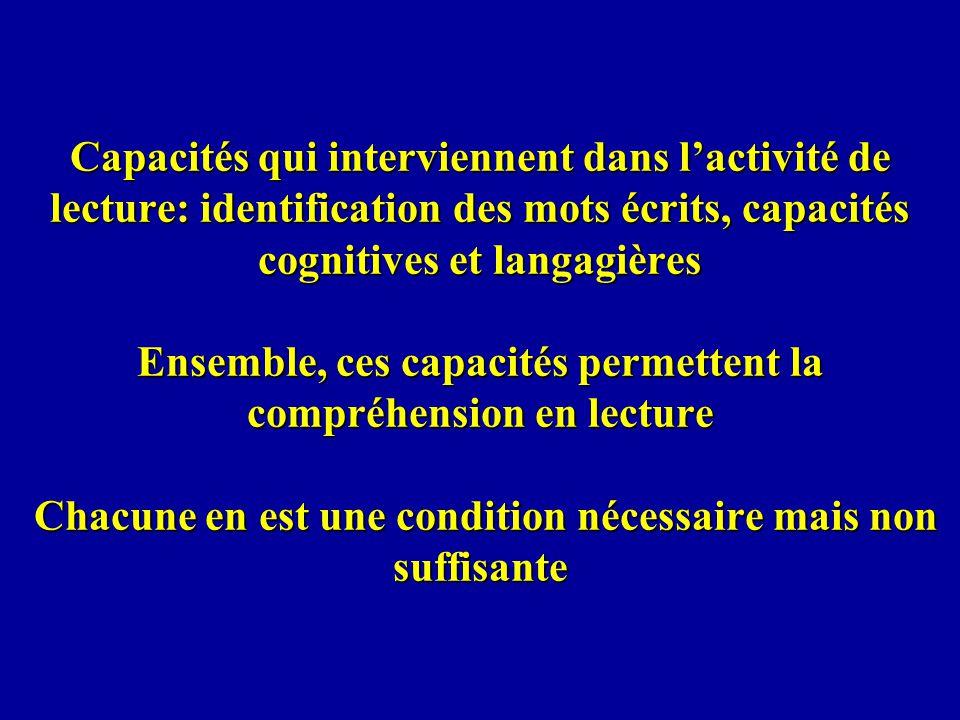 Capacités qui interviennent dans lactivité de lecture: identification des mots écrits, capacités cognitives et langagières Ensemble, ces capacités per