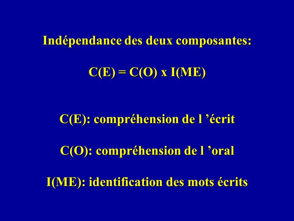 Indépendance des deux composantes: C(E) = C(O) x I(ME) C(E): compréhension de l écrit C(O): compréhension de l oral I(ME): identification des mots écr