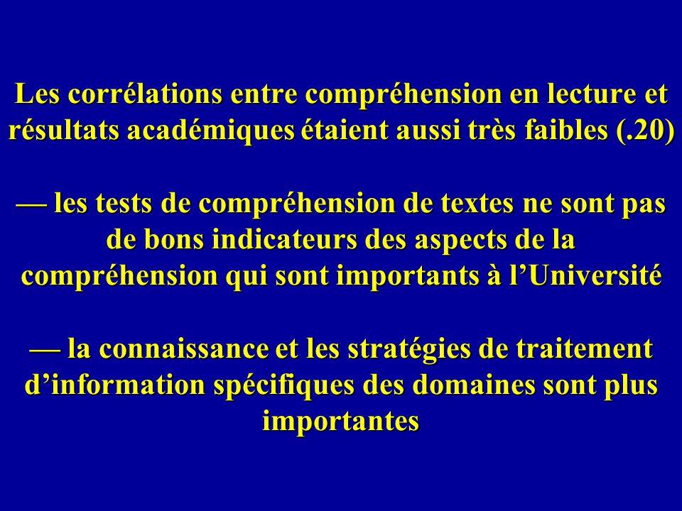 Les corrélations entre compréhension en lecture et résultats académiques étaient aussi très faibles (.20) les tests de compréhension de textes ne sont