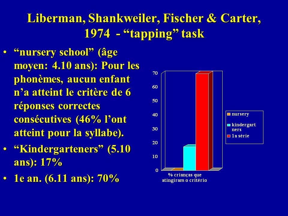 Liberman, Shankweiler, Fischer & Carter, 1974 - tapping task nursery school (âge moyen: 4.10 ans): Pour les phonèmes, aucun enfant na atteint le critè