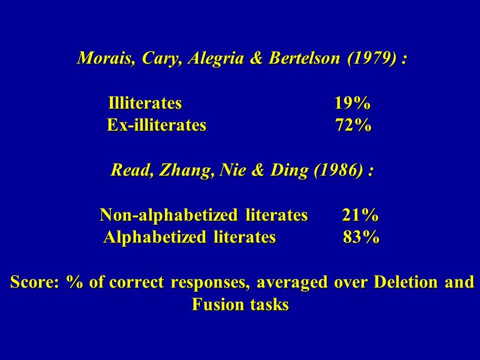 Morais, Cary, Alegria & Bertelson (1979) : Illiterates 19% Ex-illiterates 72% Read, Zhang, Nie & Ding (1986) : Non-alphabetized literates 21% Alphabet