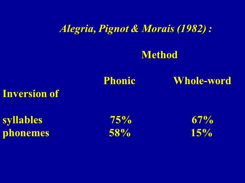 Alegria, Pignot & Morais (1982) : Method Phonic Whole-word Inversion of syllables 75% 67% phonemes 58% 15% Alegria, Pignot & Morais (1982) : Method Ph