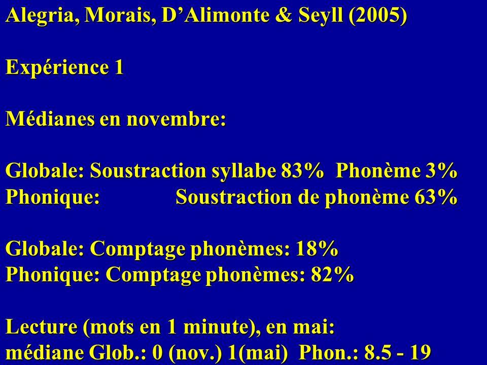 Alegria, Morais, DAlimonte & Seyll (2005) Expérience 1 Médianes en novembre: Globale: Soustraction syllabe 83% Phonème 3% Phonique: Soustraction de ph