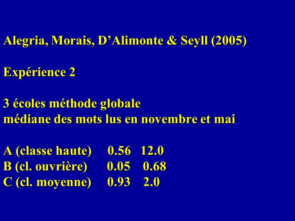 Alegria, Morais, DAlimonte & Seyll (2005) Expérience 2 3 écoles méthode globale médiane des mots lus en novembre et mai A (classe haute) 0.56 12.0 B (