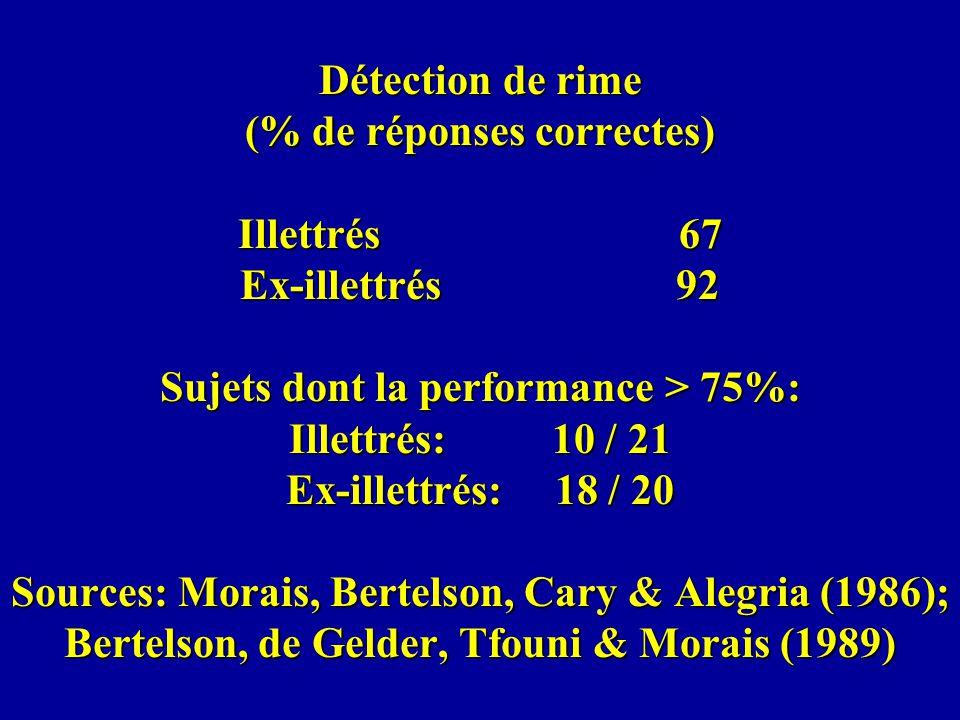 Détection de rime (% de réponses correctes) Illettrés 67 Ex-illettrés 92 Sujets dont la performance > 75%: Illettrés: 10 / 21 Ex-illettrés: 18 / 20 So