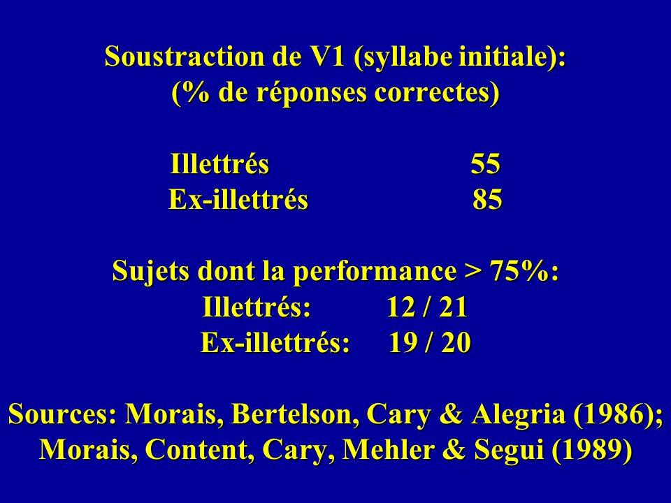 Soustraction de V1 (syllabe initiale): (% de réponses correctes) Illettrés 55 Ex-illettrés 85 Sujets dont la performance > 75%: Illettrés: 12 / 21 Ex-