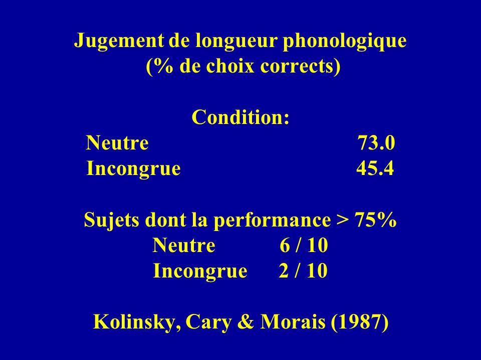 Jugement de longueur phonologique (% de choix corrects) Condition: Neutre 73.0 Incongrue 45.4 Sujets dont la performance > 75% Neutre 6 / 10 Incongrue